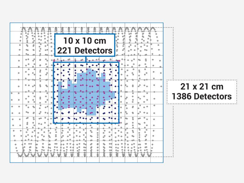 Helical Detector Grid